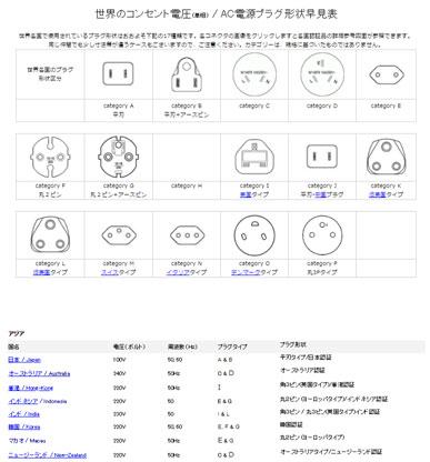 世界のコンセント電圧/AC電源プラグ形状早見表